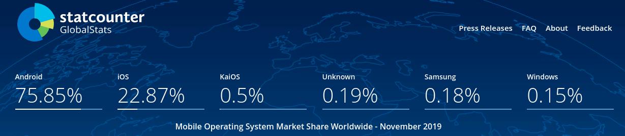 os market share dunia untuk mobile menurut statcounter.com